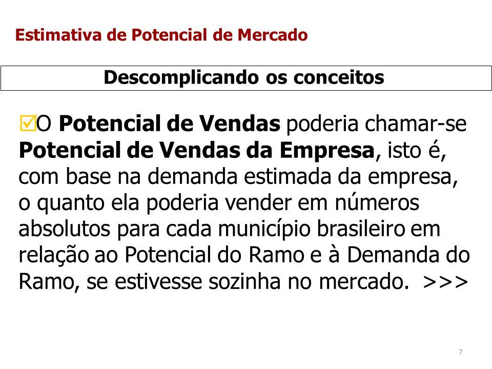 8 Descomplicando os conceitos Se o Estado de São Paulo tem 40% de potencial de mercado do total do Brasil, para determinado produto, significa que, em relação a demanda estimada do mercado, por exemplo, de 1.000.000 de unidades, São Paulo tem um Potencial de Vendas de 400.000 para o ramo todo.