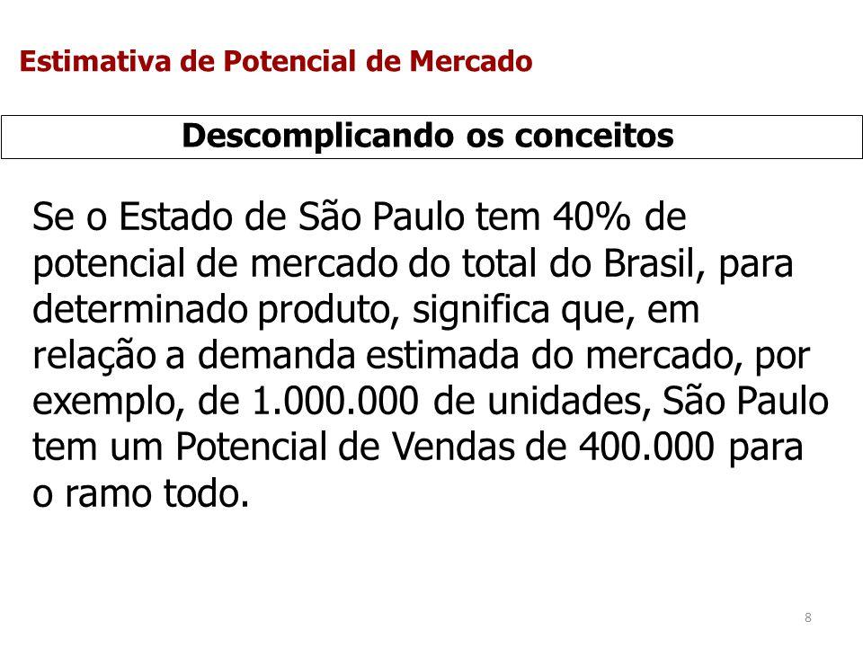 8 Descomplicando os conceitos Se o Estado de São Paulo tem 40% de potencial de mercado do total do Brasil, para determinado produto, significa que, em