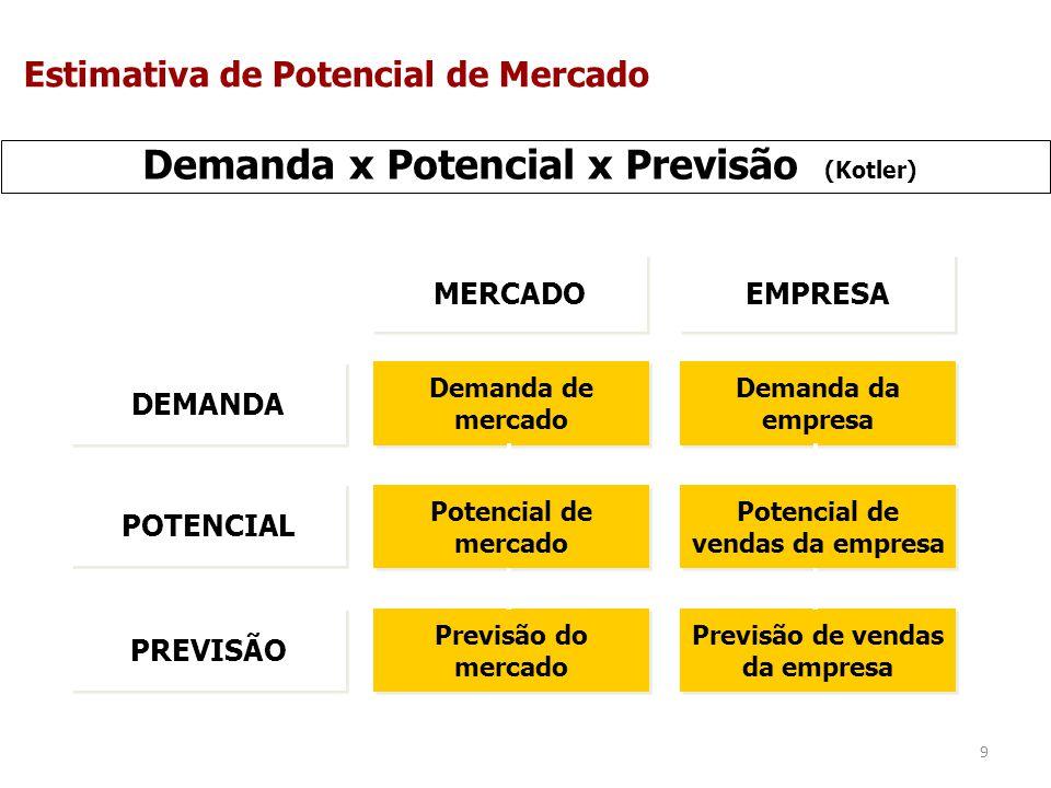 10 Usos do Potencial de Mercado Avaliar o desempenho de vendas.