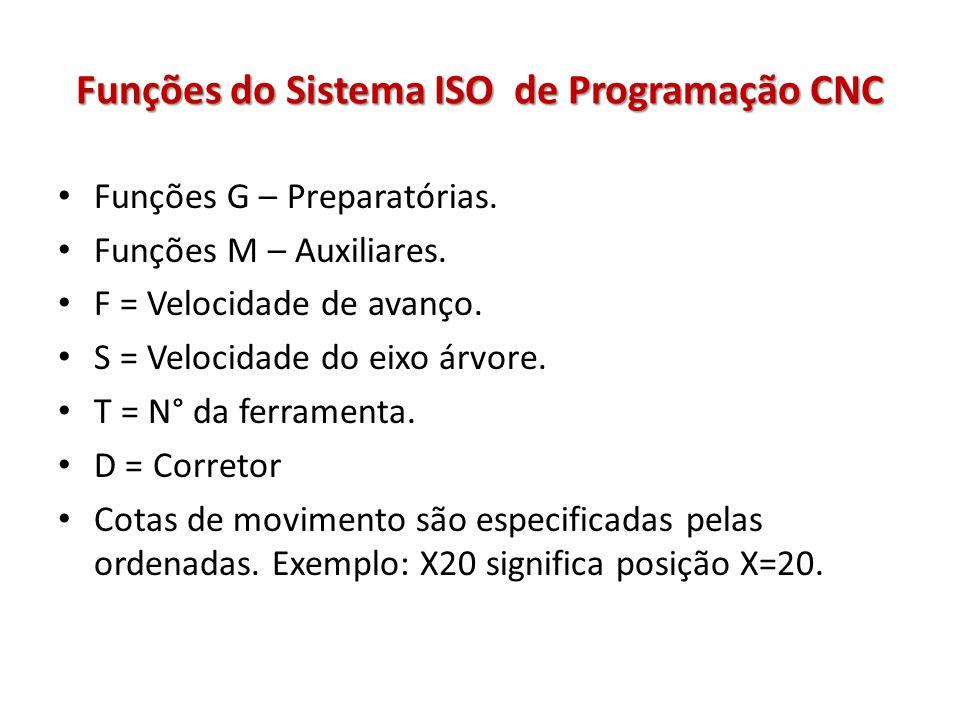 Funções do Sistema ISO de Programação CNC Funções G – Preparatórias. Funções M – Auxiliares. F = Velocidade de avanço. S = Velocidade do eixo árvore.