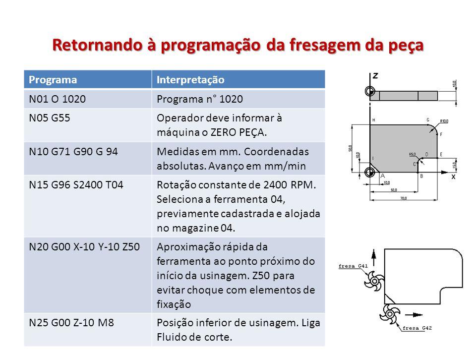 Retornando à programação da fresagem da peça ProgramaInterpretação N01 O 1020Programa n° 1020 N05 G55Operador deve informar à máquina o ZERO PEÇA. N10