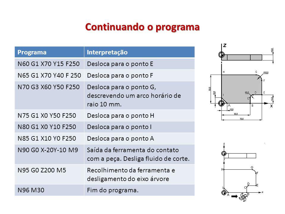 Continuando o programa ProgramaInterpretação N60 G1 X70 Y15 F250Desloca para o ponto E N65 G1 X70 Y40 F 250Desloca para o ponto F N70 G3 X60 Y50 F250D
