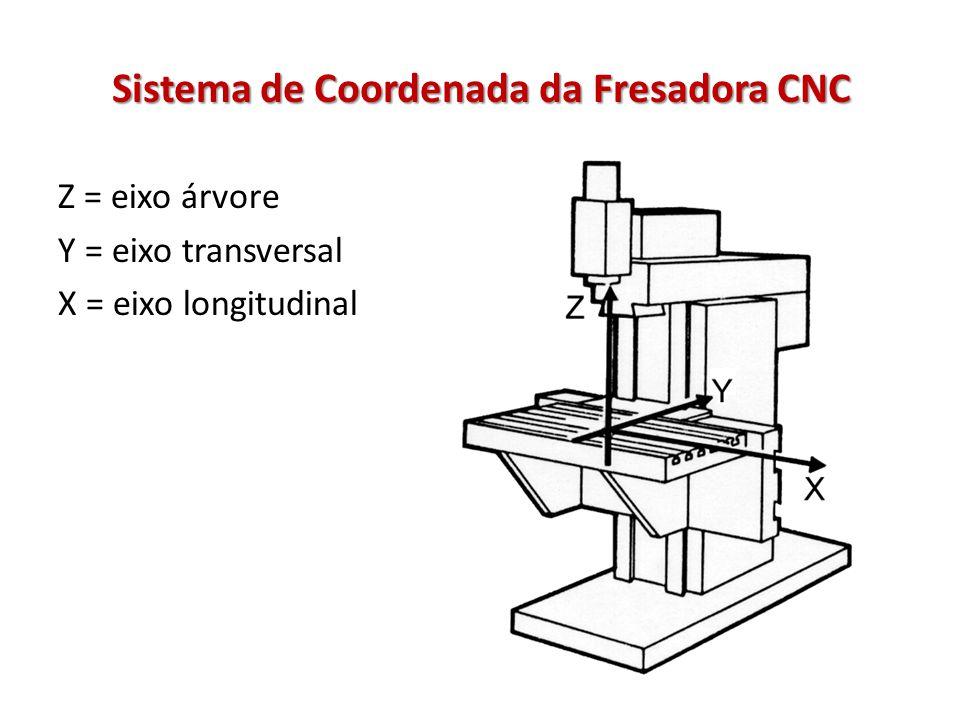 Sistema de Coordenada da Fresadora CNC Z = eixo árvore Y = eixo transversal X = eixo longitudinal