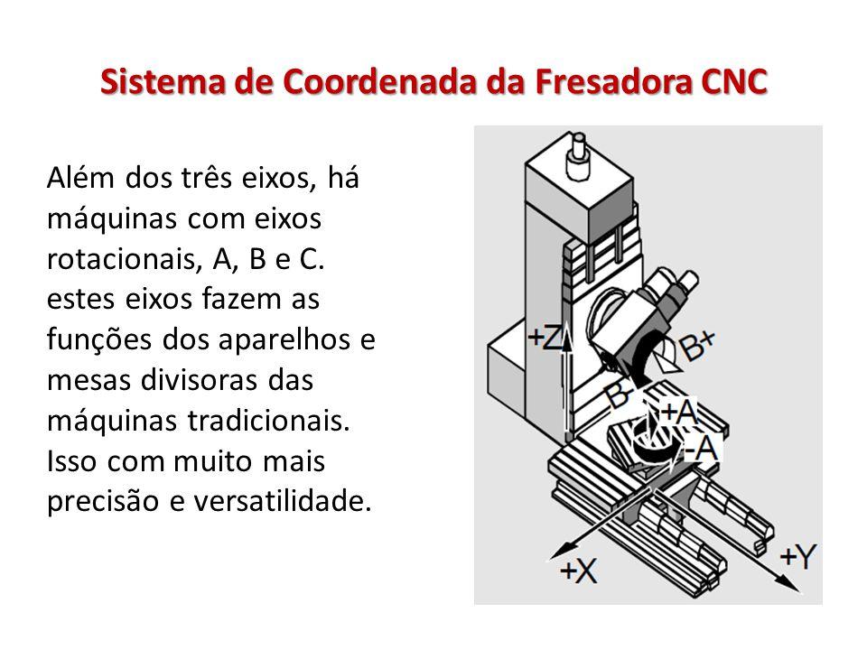 Sistema de Coordenada da Fresadora CNC Além dos três eixos, há máquinas com eixos rotacionais, A, B e C. estes eixos fazem as funções dos aparelhos e