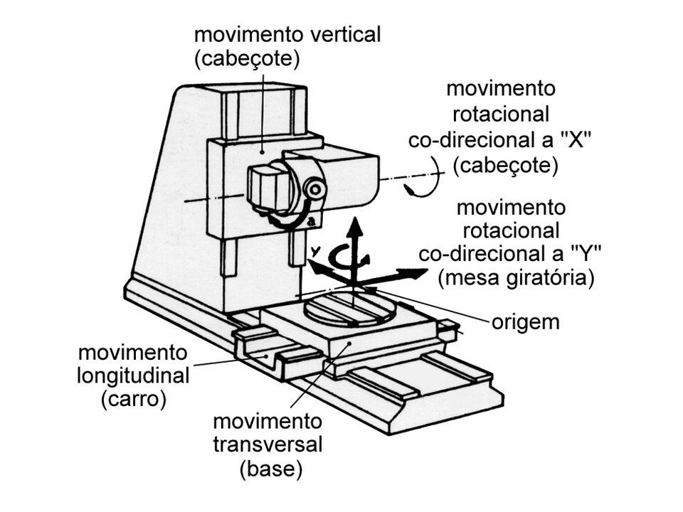 Continuando o programa ProgramaInterpretação N60 G1 X70 Y15 F250Desloca para o ponto E N65 G1 X70 Y40 F 250Desloca para o ponto F N70 G3 X60 Y50 F250Desloca para o ponto G, descrevendo um arco horário de raio 10 mm.