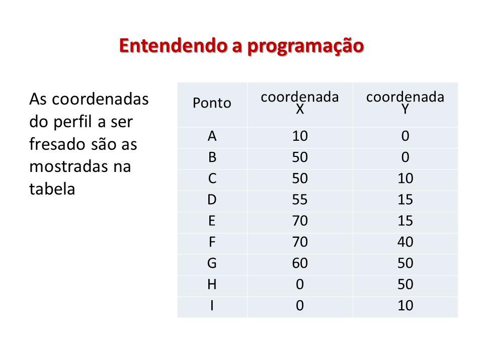Entendendo a programação As coordenadas do perfil a ser fresado são as mostradas na tabela Ponto coordenada X coordenada Y A100 B500 C 10 D5515 E7015