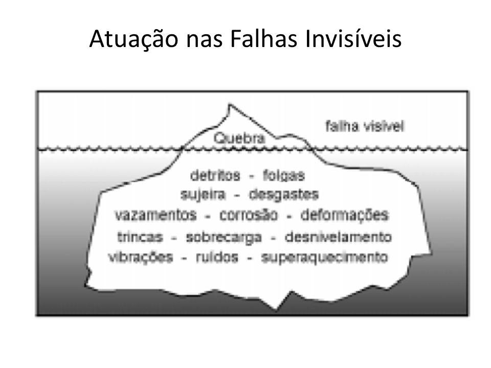 Atuação nas Falhas Invisíveis