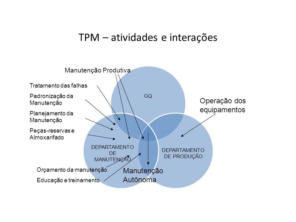 TPM – atividades e interações GQ DEPARTAMENTO DE PRODUÇÃO DEPARTAMENTO DE MANUTENÇÃO Manutenção Autônoma Tratamento das falhas Padronização da Manuten