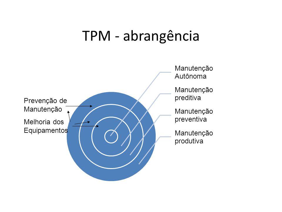 TPM - abrangência Manutenção Autônoma Manutenção preditiva Manutenção preventiva Manutenção produtiva Prevenção de Manutenção Melhoria dos Equipamento