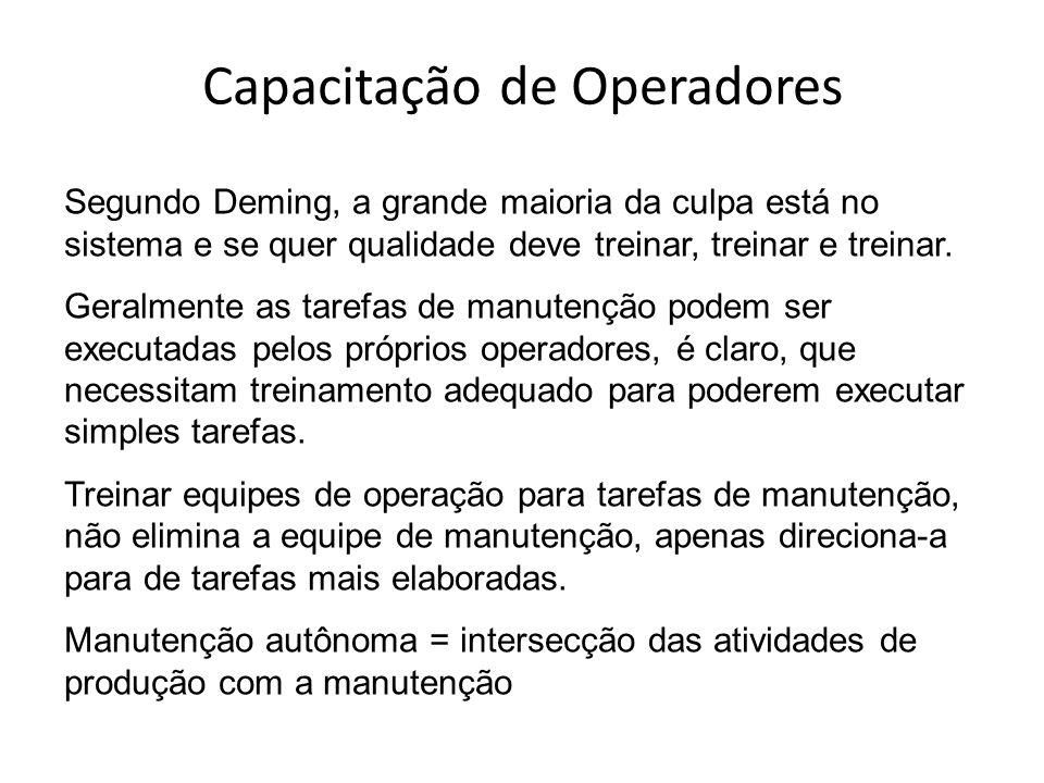 Capacitação de Operadores Segundo Deming, a grande maioria da culpa está no sistema e se quer qualidade deve treinar, treinar e treinar. Geralmente as