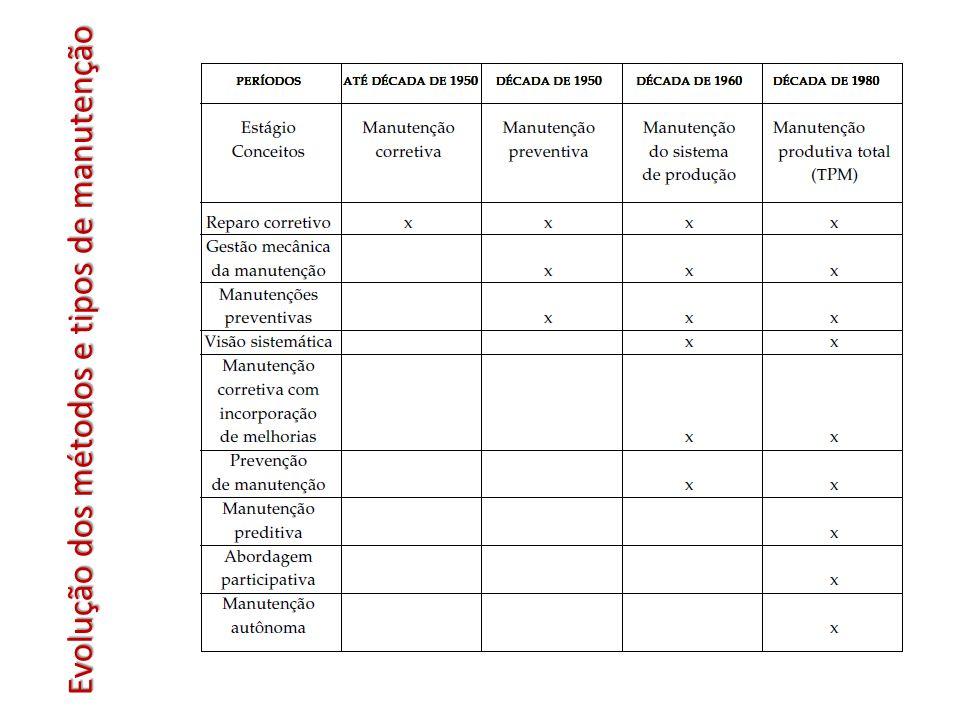 Evolução dos métodos e tipos de manutenção