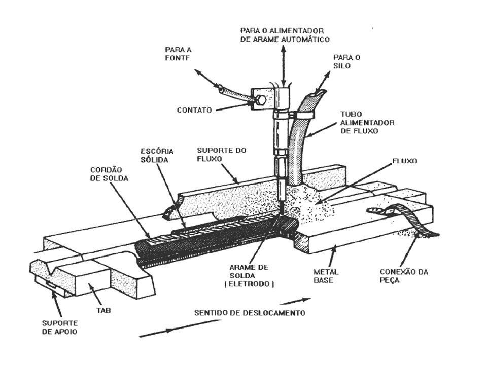Arco Submerso Característica do processo Arco estável e suave Ótima penetração Isento de respingos Cordões uniformes Excelente acabamento Alta produtividade
