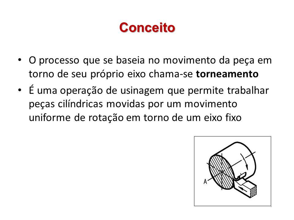 Movimentos Movimento de corte: relacionado à peça Movimento de avanço: relacionado à ferramenta Movimento de penetração: relativo a ferramenta – Profundidade de corte