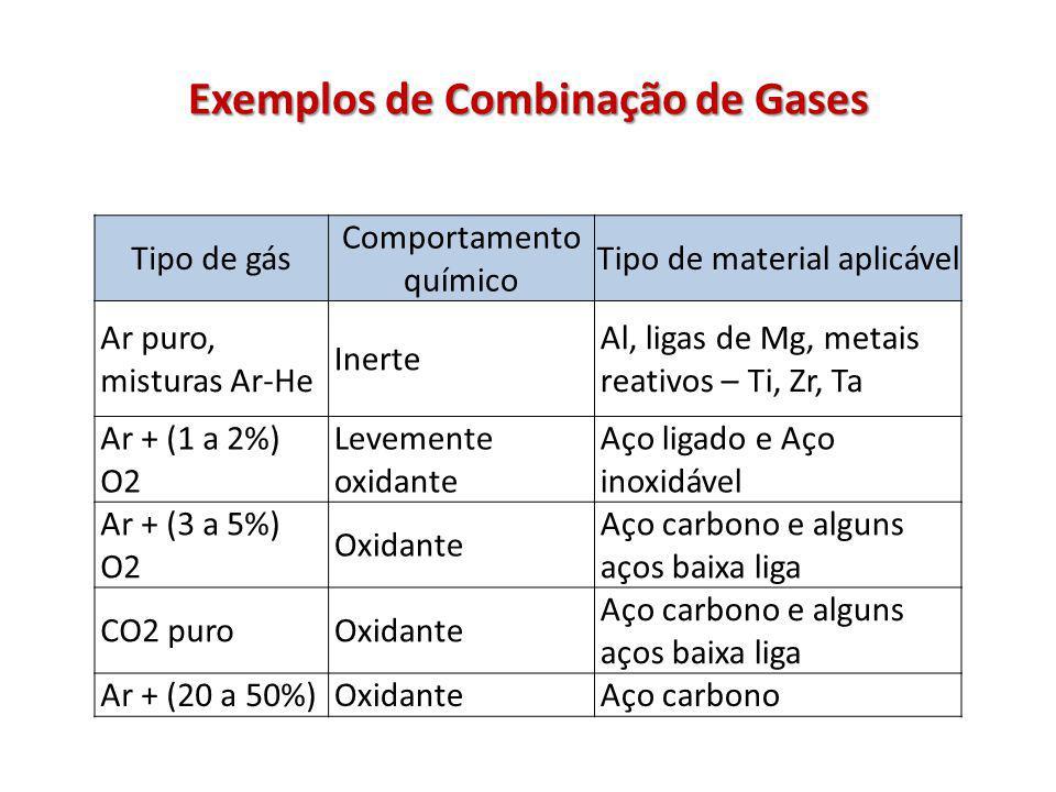 Exemplos de Combinação de Gases Tipo de gás Comportamento químico Tipo de material aplicável Ar puro, misturas Ar-He Inerte Al, ligas de Mg, metais reativos – Ti, Zr, Ta Ar + (1 a 2%) O2 Levemente oxidante Aço ligado e Aço inoxidável Ar + (3 a 5%) O2 Oxidante Aço carbono e alguns aços baixa liga CO2 puroOxidante Aço carbono e alguns aços baixa liga Ar + (20 a 50%)OxidanteAço carbono