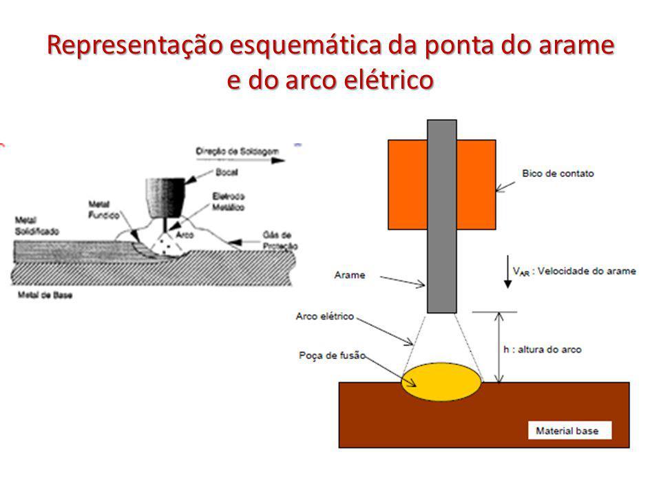 Representação esquemática da ponta do arame e do arco elétrico