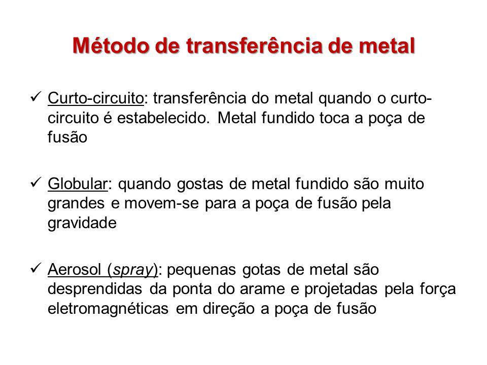 Curto-circuito: transferência do metal quando o curto- circuito é estabelecido. Metal fundido toca a poça de fusão Globular: quando gostas de metal fu