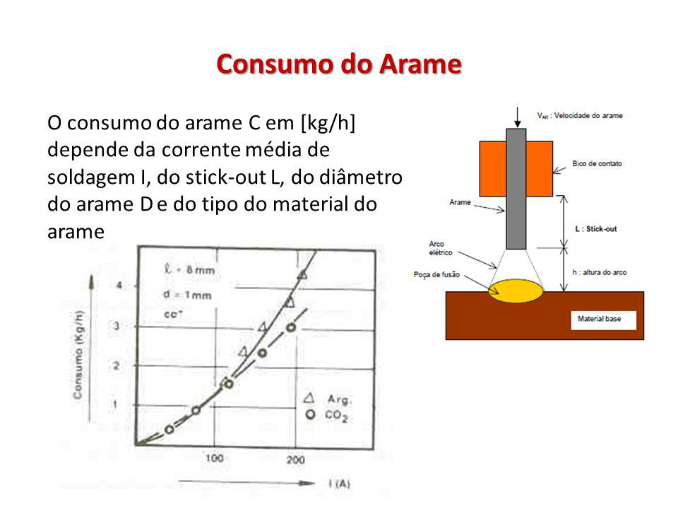 Consumo do Arame O consumo do arame C em [kg/h] depende da corrente média de soldagem I, do stick-out L, do diâmetro do arame D e do tipo do material