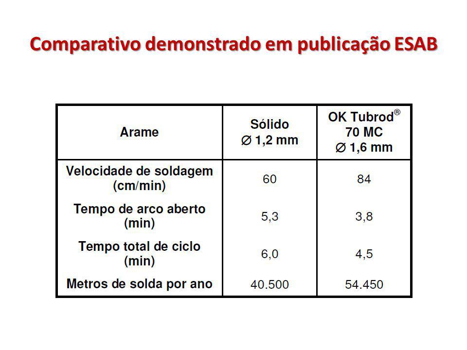 Comparativo demonstrado em publicação ESAB
