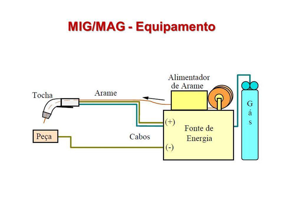 Curto-circuito: transferência do metal quando o curto- circuito é estabelecido.