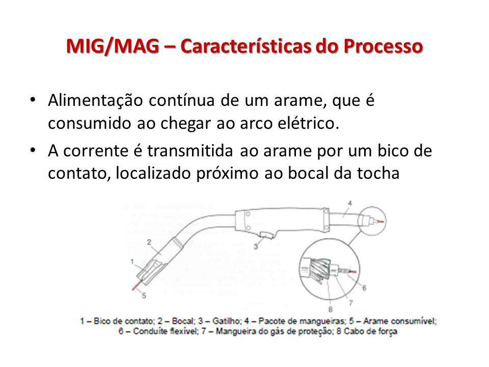 MIG/MAG – Características do Processo Alimentação contínua de um arame, que é consumido ao chegar ao arco elétrico. A corrente é transmitida ao arame