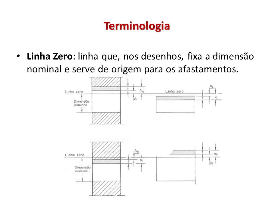 Terminologia Linha Zero: linha que, nos desenhos, fixa a dimensão nominal e serve de origem para os afastamentos.