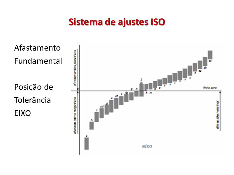 Sistema de ajustes ISO Afastamento Fundamental Posição de Tolerância EIXO