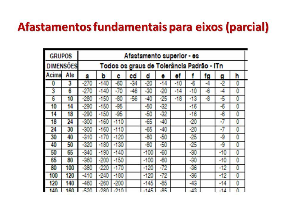 Afastamentos fundamentais para eixos (parcial)