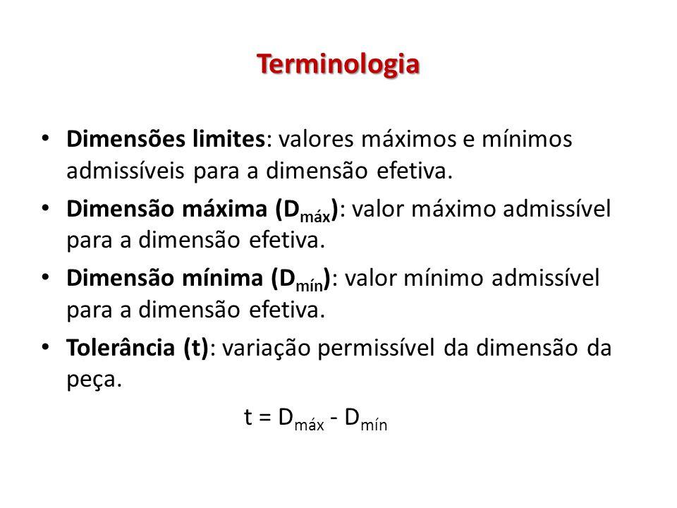 Terminologia Afastamento: diferença entre as dimensões limites e a nominal.