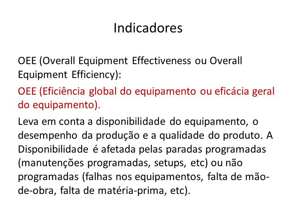 Indicadores OEE (Overall Equipment Effectiveness ou Overall Equipment Efficiency): OEE (Eficiência global do equipamento ou eficácia geral do equipame