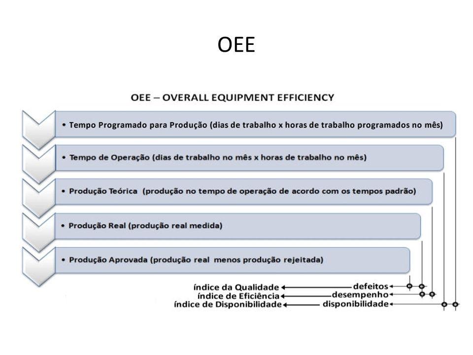 Índice de Qualidade (Q) = Produção Aprovada / Produção Real Índice de Eficiência da Produção (E) = Produção Real / Produção Teórica Índice de Disponibilidade (D) = Tempo de Operação / Tempo Disponível OEE = Q.