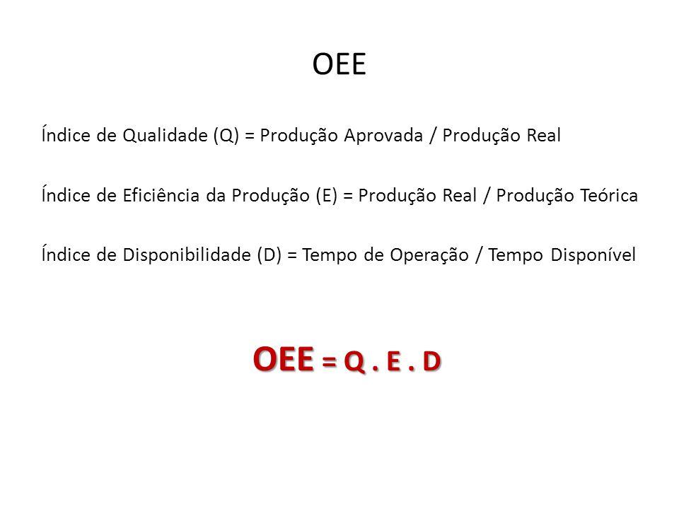 Índice de Qualidade (Q) = Produção Aprovada / Produção Real Índice de Eficiência da Produção (E) = Produção Real / Produção Teórica Índice de Disponib