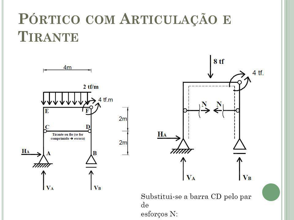 P ÓRTICO COM A RTICULAÇÃO E T IRANTE Substitui-se a barra CD pelo par de esforços N: