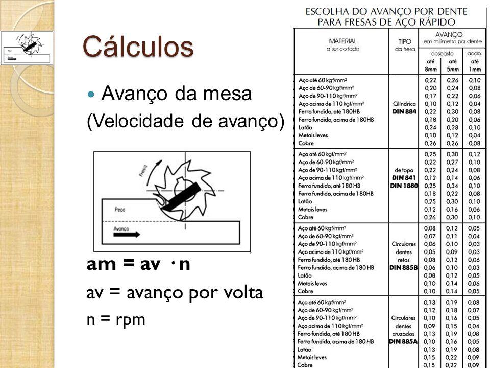 Cálculos Avanço da mesa (Velocidade de avanço) am = av · n av = avanço por volta n = rpm