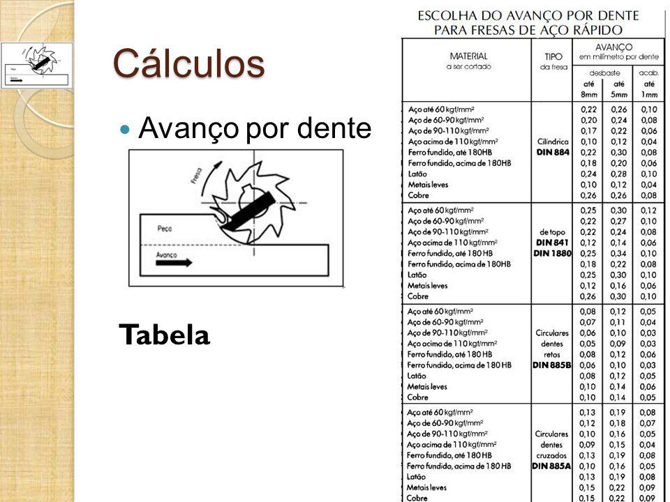 Cálculos Avanço por dente Tabela