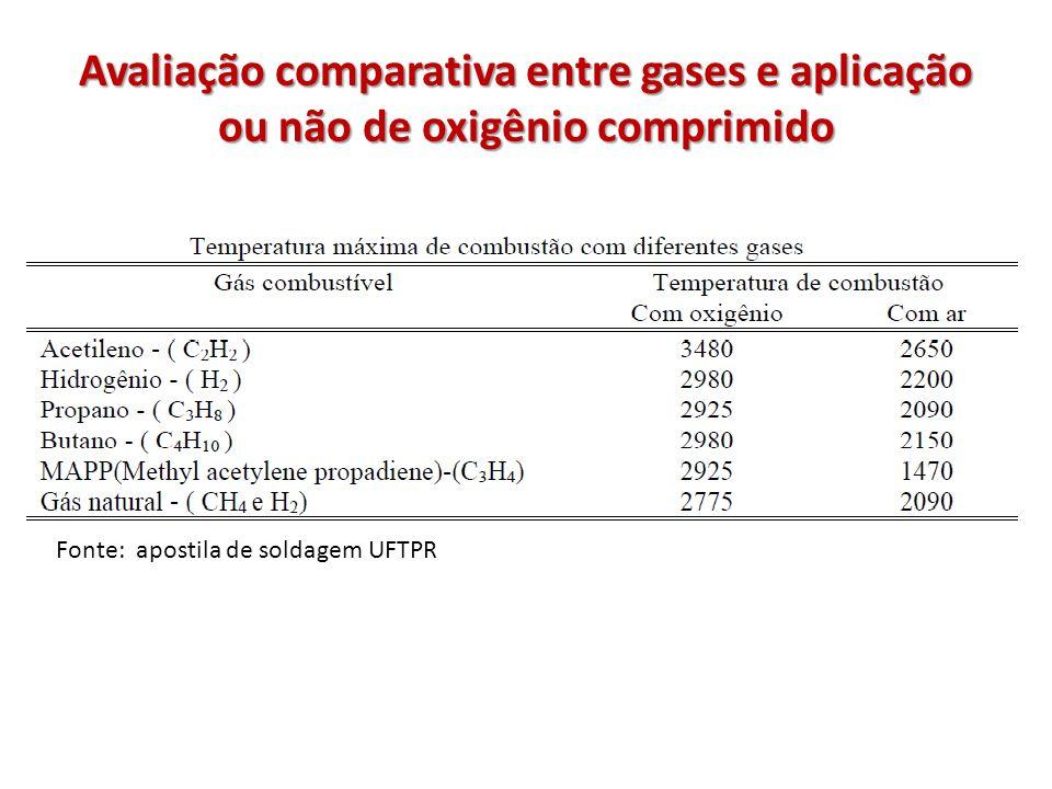 Avaliação comparativa entre gases e aplicação ou não de oxigênio comprimido Fonte: apostila de soldagem UFTPR