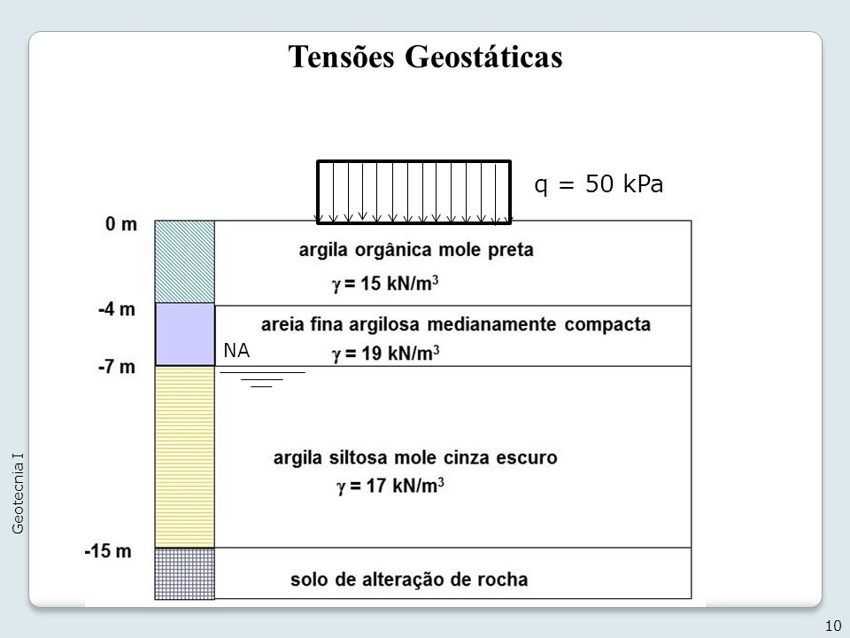 Tensões Geostáticas 10 Geotecnia I q = 50 kPa NA