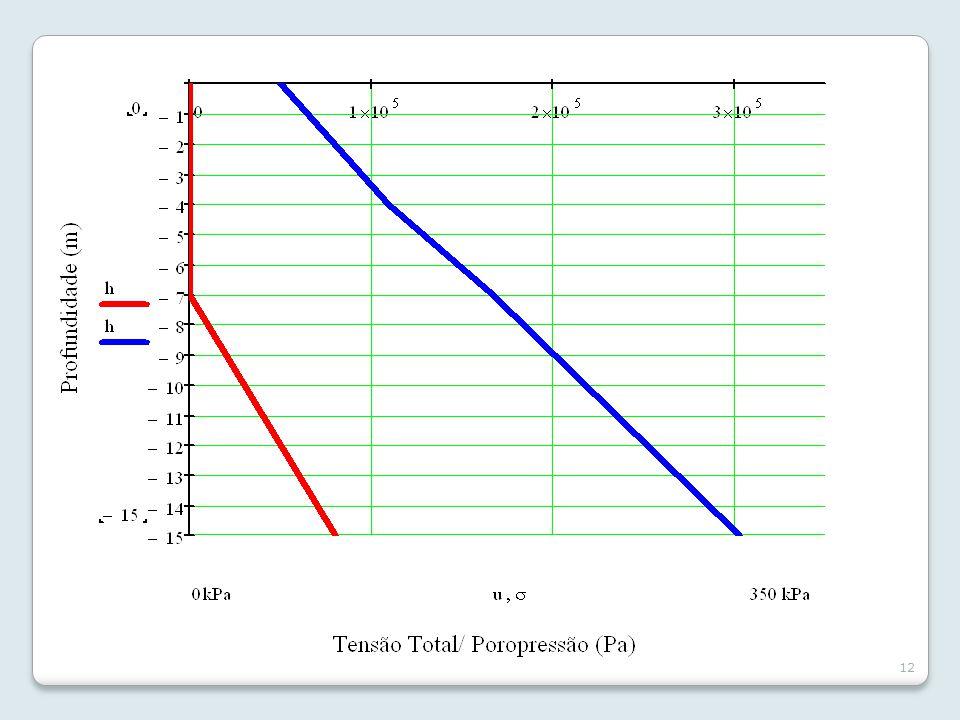 Tensões Geostáticas Terzaghi estabeleceu o Princípio da Tensões Efetivas: A tensão efetiva, para os solos saturados, pode ser expressa por: Todos os efeitos mensuráveis resultantes de variações de tensões nos solos, como compressão, distorção e resistência ao cisalhamento são devidos a variações de tensões efetivas.