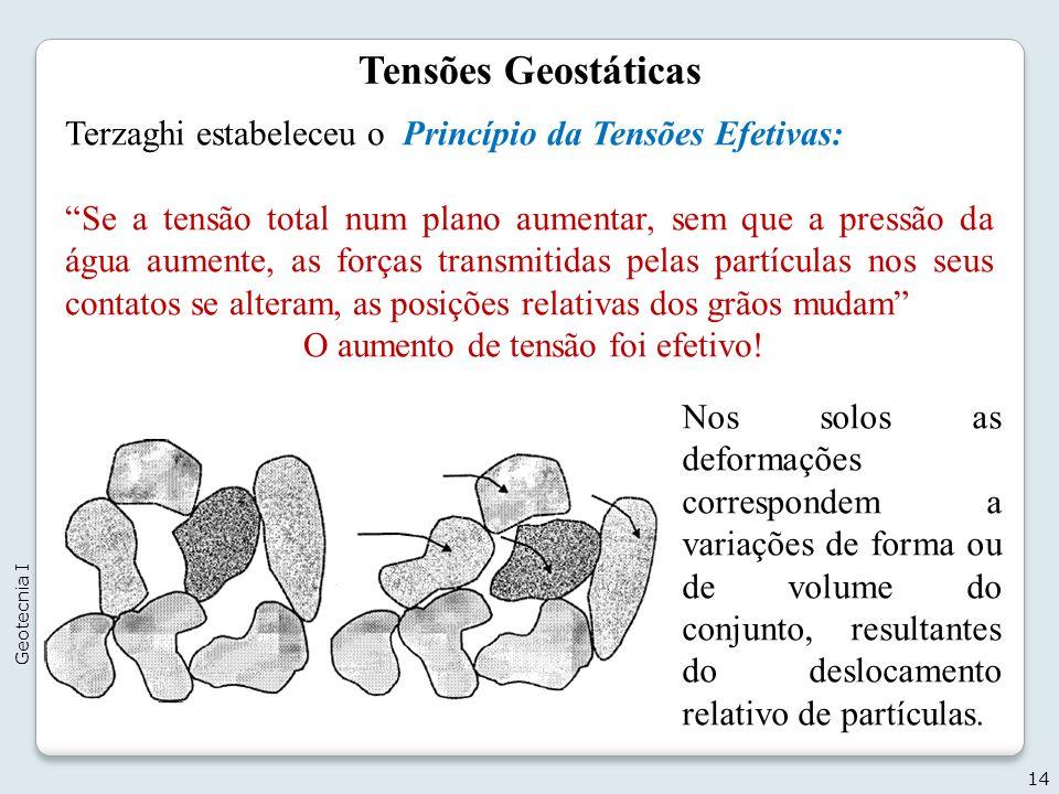 Tensões Geostáticas Terzaghi estabeleceu o Princípio da Tensões Efetivas: Se a tensão total num plano aumentar, sem que a pressão da água aumente, as