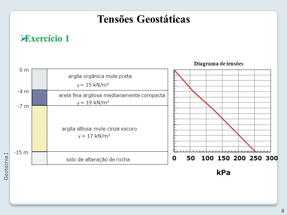 Tensões Geostáticas 8 Geotecnia I Exercício 1 0 m areia fina argilosa medianamente compacta = 15 kN/m 3 argila siltosa mole cinza escuro -4 m -7 m = 1