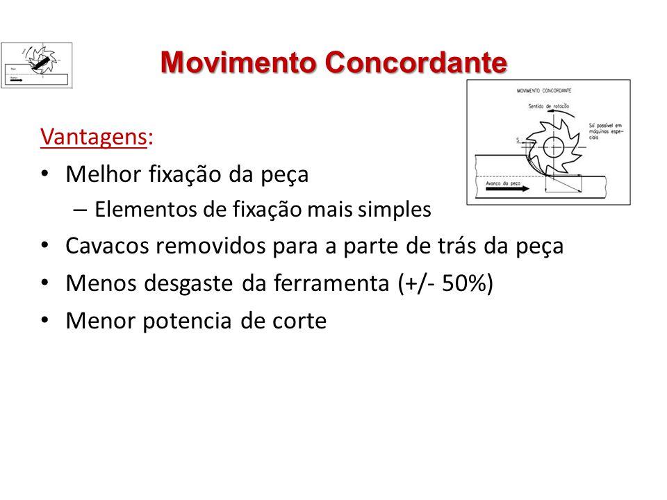 Movimento Concordante Vantagens: Melhor fixação da peça – Elementos de fixação mais simples Cavacos removidos para a parte de trás da peça Menos desga