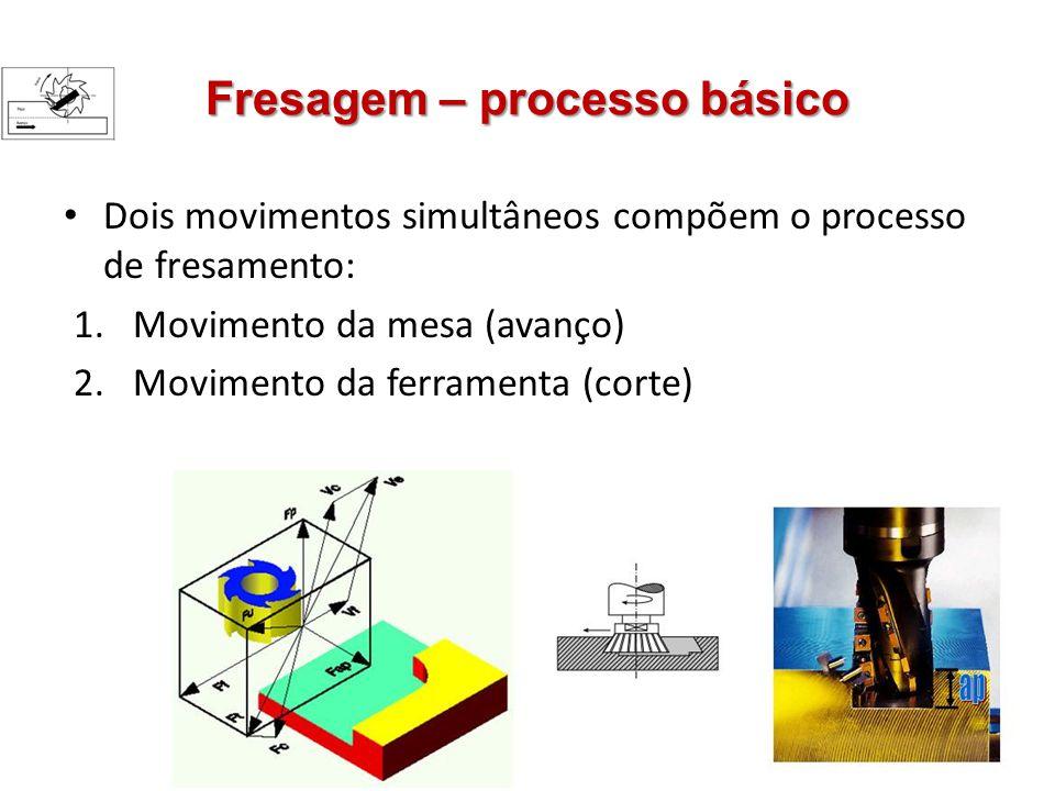 Fresagem – processo básico Dois movimentos simultâneos compõem o processo de fresamento: 1.Movimento da mesa (avanço) 2.Movimento da ferramenta (corte