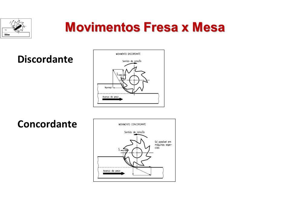 Movimentos Fresa x Mesa Discordante Concordante