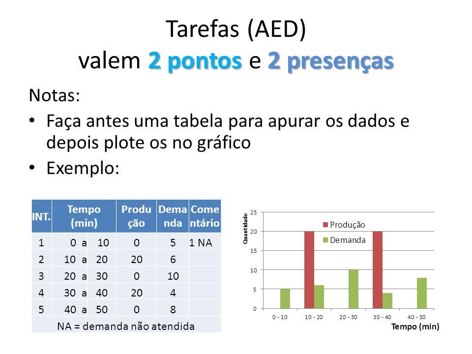 2 pontos 2 presenças Tarefas (AED) valem 2 pontos e 2 presenças Notas: Faça antes uma tabela para apurar os dados e depois plote os no gráfico Exemplo: INT.