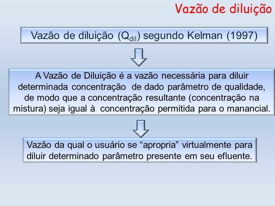 Vazão de diluição (Q dil ) segundo Kelman (1997) Vazão de diluição A Vazão de Diluição é a vazão necessária para diluir determinada concentração de dado parâmetro de qualidade, de modo que a concentração resultante (concentração na mistura) seja igual à concentração permitida para o manancial.