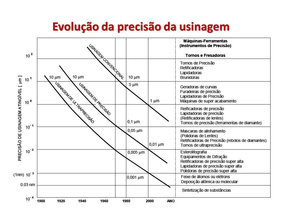 Evolução da precisão da usinagem
