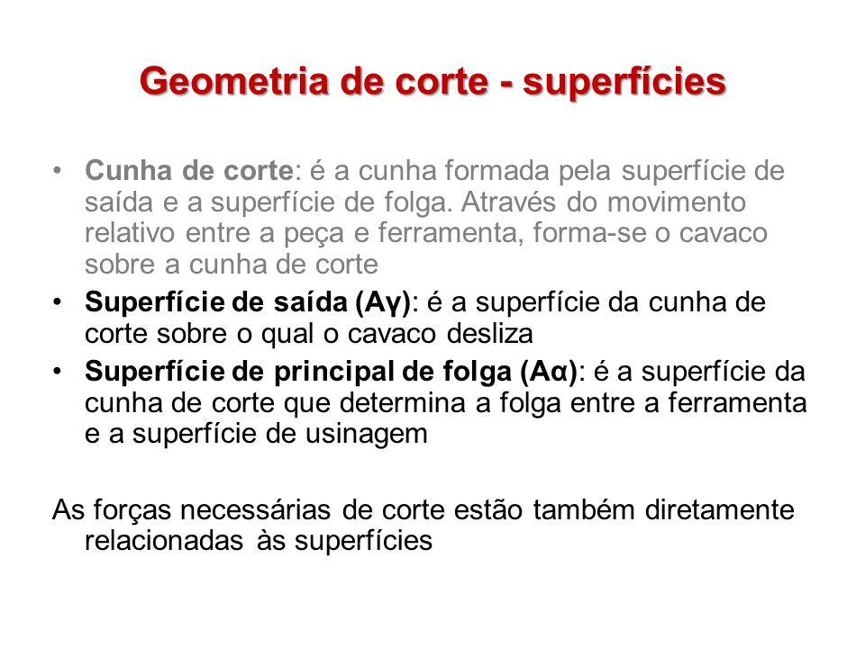 Geometria de corte - superfícies Cunha de corte: é a cunha formada pela superfície de saída e a superfície de folga. Através do movimento relativo ent