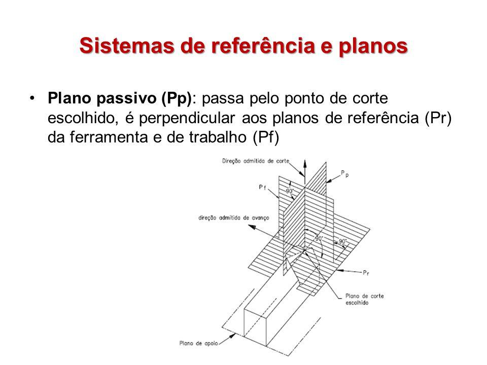 Sistemas de referência e planos Plano passivo (Pp): passa pelo ponto de corte escolhido, é perpendicular aos planos de referência (Pr) da ferramenta e
