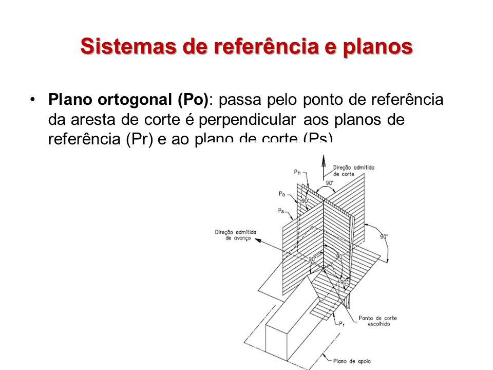 Sistemas de referência e planos Plano ortogonal (Po): passa pelo ponto de referência da aresta de corte é perpendicular aos planos de referência (Pr)