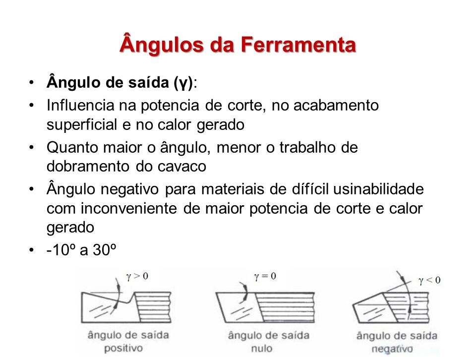 Ângulos da Ferramenta Ângulo de saída (γ): Influencia na potencia de corte, no acabamento superficial e no calor gerado Quanto maior o ângulo, menor o