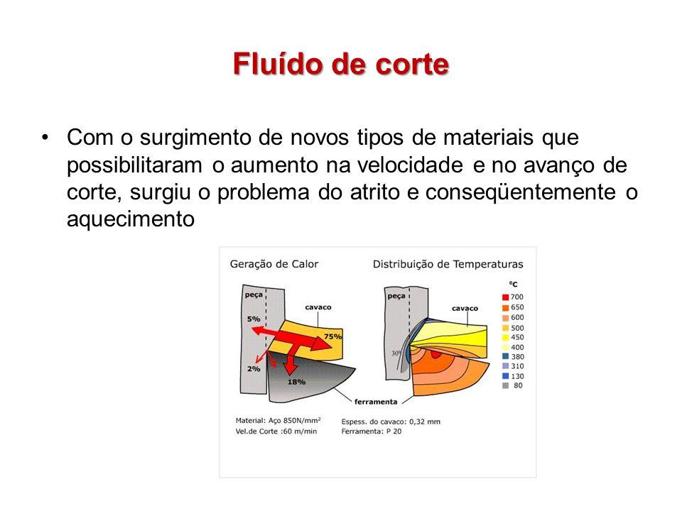 Fluído de corte Com o surgimento de novos tipos de materiais que possibilitaram o aumento na velocidade e no avanço de corte, surgiu o problema do atr